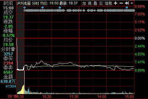 泸州老窖3.5亿存款不翼而飞跌9.57% 盘中层跌停