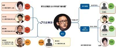 """方正告别""""魏新、李友时代"""" """"郑航系""""构成关系网"""
