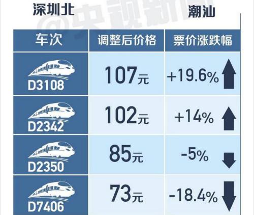 中国高铁21日将迎来第一次跨省调价