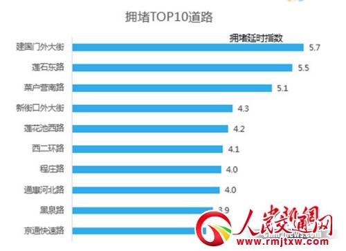 北京市高考期间早高峰拥堵TOP 10道路