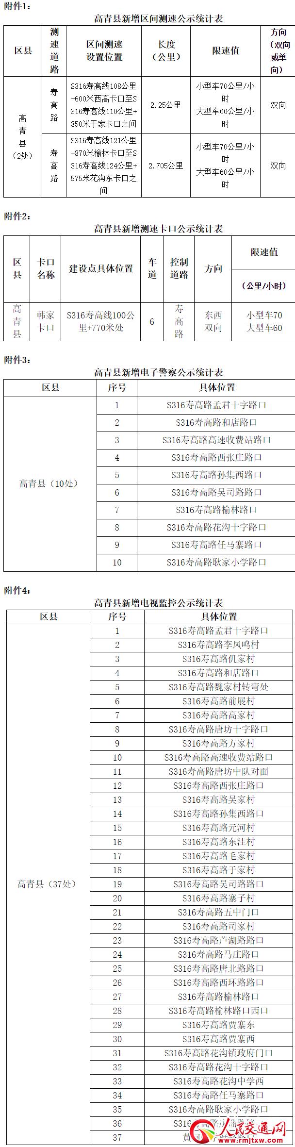 淄博高青新增50处道路电子监控(附位置)