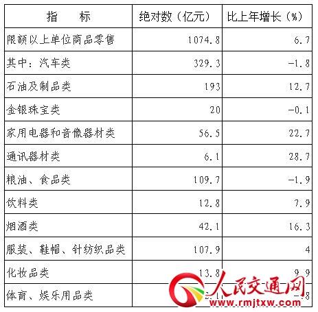 上半年山西全省社会消费品零售总额3441.8亿元 同比增长9.1%