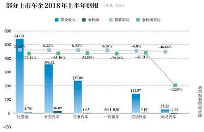 多家上市车企业绩下滑 海马利润降幅超1200%