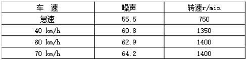 """试驾""""快递之星""""S5超级中卡:因定制而来 为高效而生"""