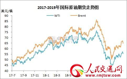 """国内油价28日24时将迎来第四次调整,预测油价或出现""""四连涨"""""""