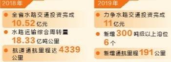 云南省水路交通运输提速