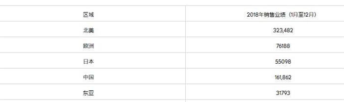 全球5大雷克萨斯市场:中国卖的比日本多,比欧洲也多