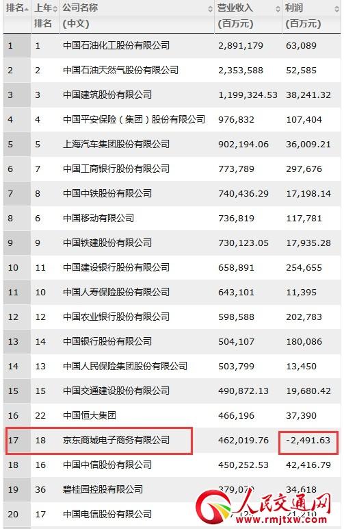 京东上榜《财富》世界500强 排名139位