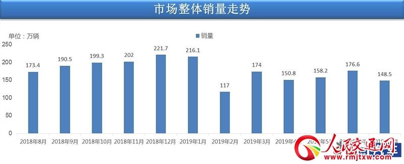 7月汽车销量148.5万辆 同比环比均大幅负增长