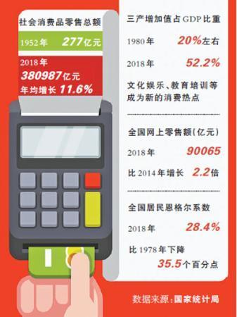 消费新动能持续释放 社会消费品零售总额年均增长1.6%