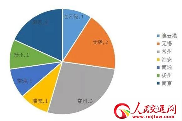 江苏上月通报11起工地安全事故 中铁十五局等3家责任企业被亮红牌
