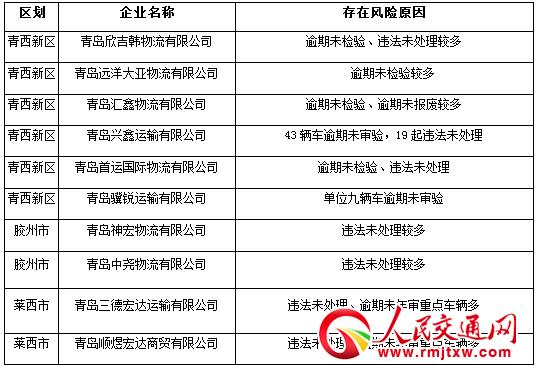 青岛市交警公布全市9月份十大高风险运输企业