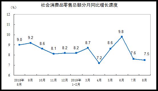 国家统计局:今年8月社会消费品零售总额增长7.5%