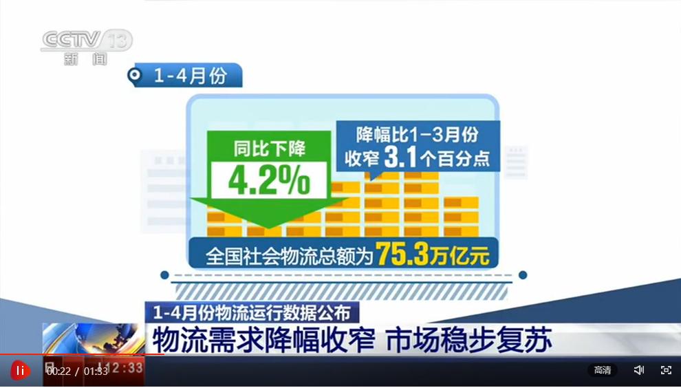 中国物流与采购联合会:物流需求降幅收窄 市场稳步复苏