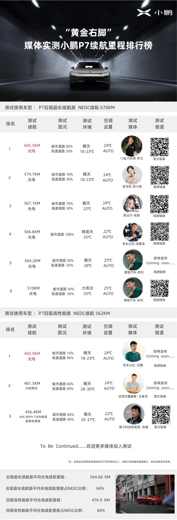 """""""黄金右脚""""榜单再更新小鹏P7续航挑战持续进行"""