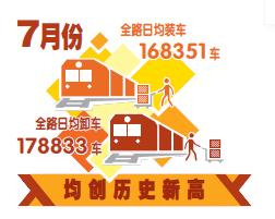 7月全路日均装卸车均创历史新高