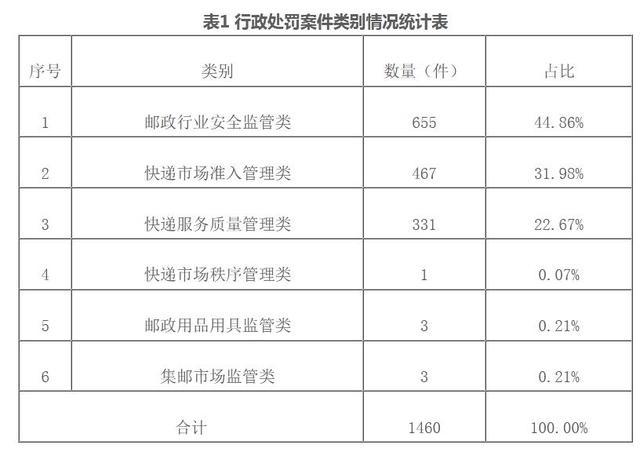 上半年邮政市场累计罚款1188.09万,常见违法行为出炉