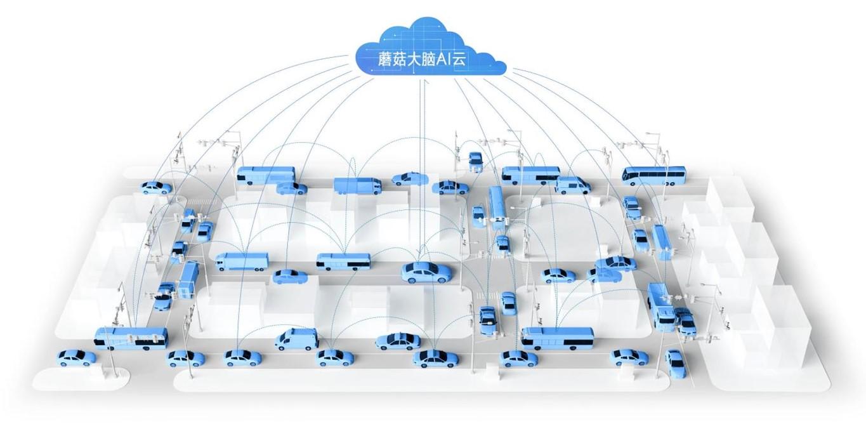 中国电信公布车联网流量数据 蘑菇车联使用量名列前茅