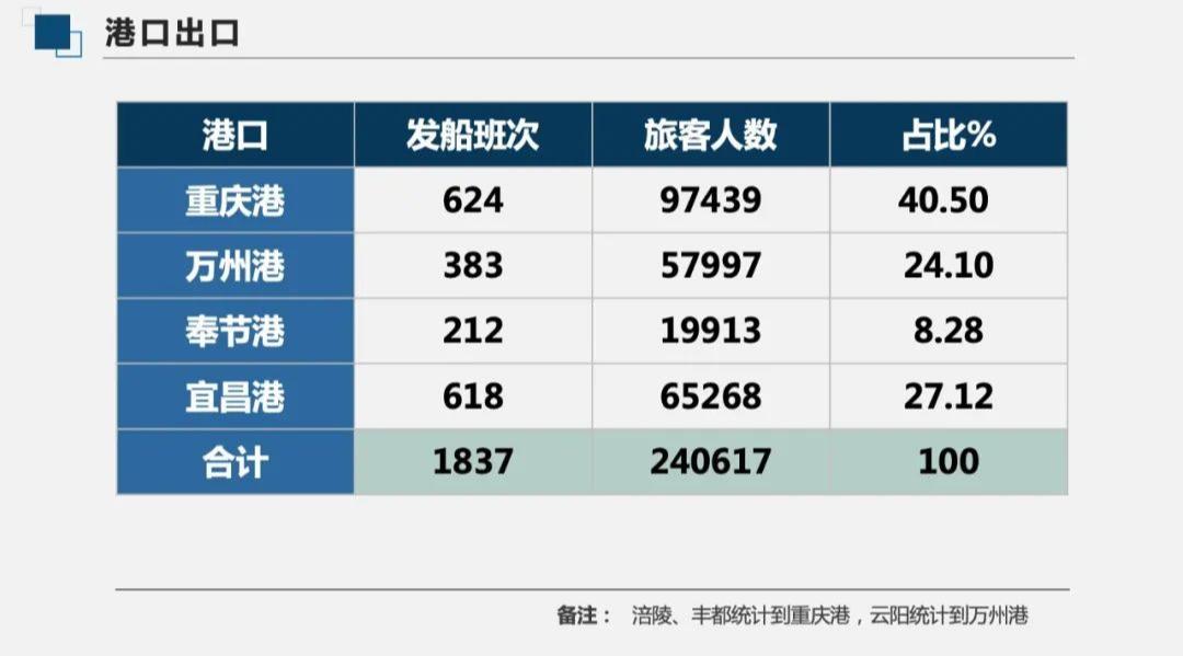 2020年度长江三峡邮轮旅游大数据来了!