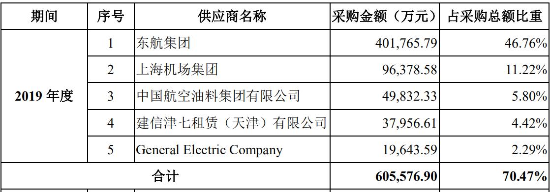 东航物流IPO:退役机型占比高,关联交易频发引质疑