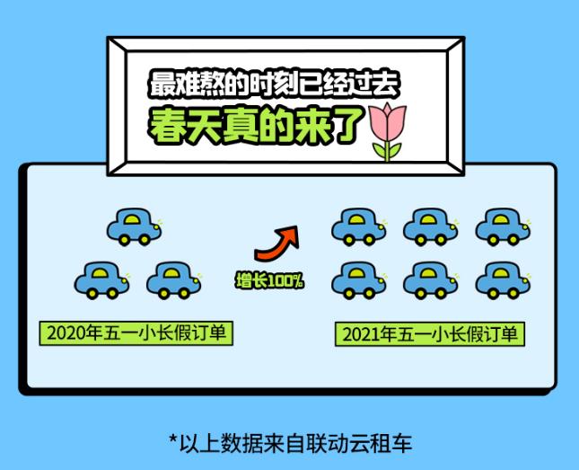 联动云发布《五一黄金周出行报告》